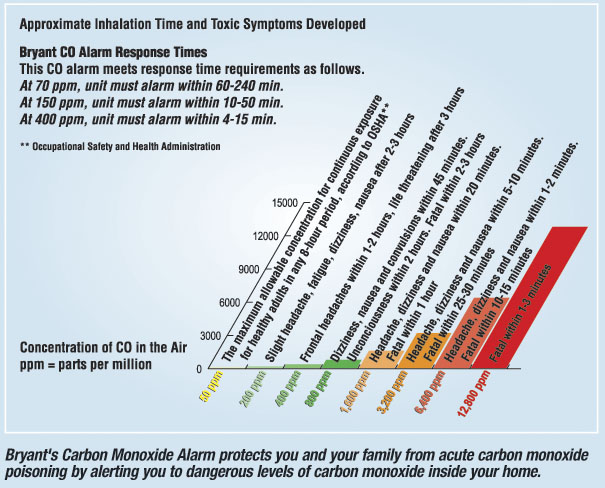 Carbon Monoxide Poisoning timetable